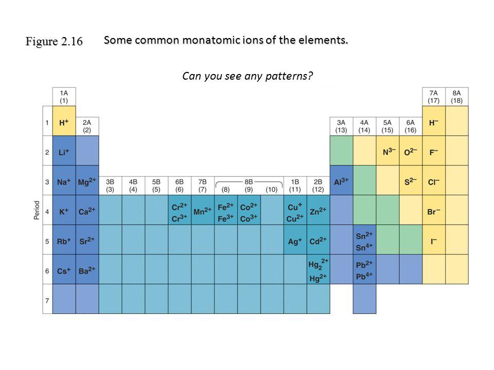 Common Monoatomic Ions Table 2.3 H-H- hydride Na + sodium H+H+ hydrogen Li + lithiumfluoride F-F- Cs + cesium K+K+ potassium Ag + silver chloride Cl - bromide Br - iodide I-I- Mg 2+ magnesium Sr 2+ strontium Ca 2+ calcium Zn 2+ zinc Ba 2+ barium Cd 2+ cadmium Al 3+ aluminum +1 +2 +3 Cations Charge Formula Name Anions Charge Formula Name -2 -3 oxide O 2- sulfide S 2- nitride N 3- Common ions are in blue.