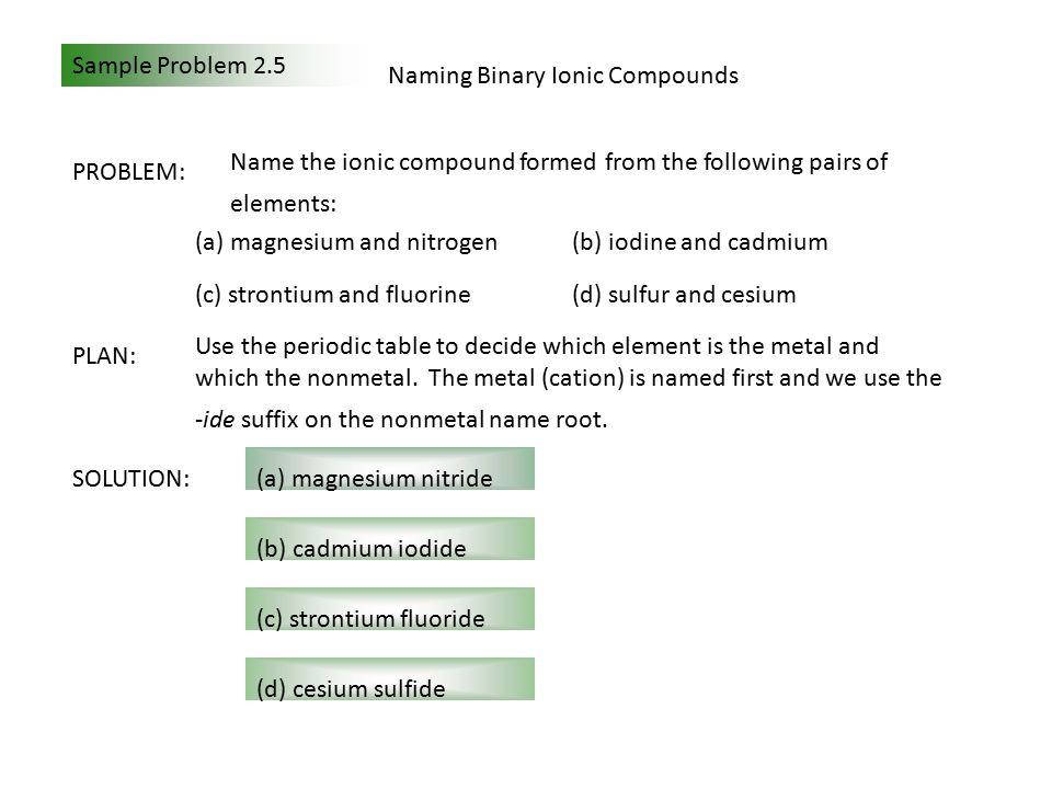 Sample Problem 2.6 Determining Formulas of Binary Ionic Compounds PROBLEM: Write empirical formulas for the compounds named in Sample Problem 2.5.