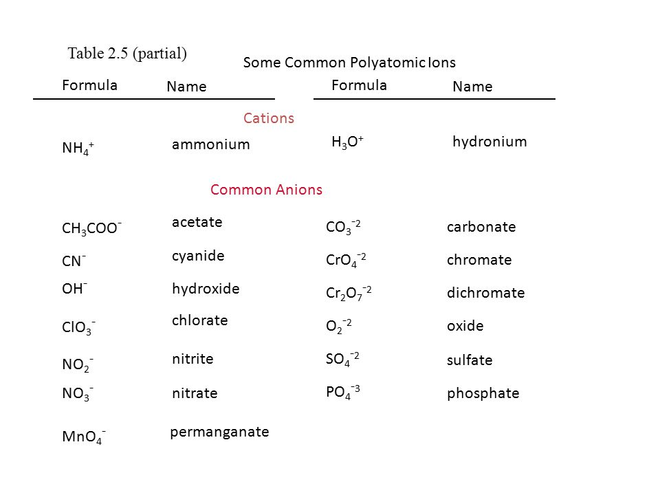 Some Common Polyatomic Ions Formula Cations NH 4 + Common Anions H3O+H3O+ Formula ammonium hydronium Name CH 3 COO - acetate CN - cyanide OH - hydroxide ClO 3 - chlorate NO 2 - nitrite NO 3 - nitrate MnO 4 - permanganate CO 3 - 2 carbonate CrO 4 - 2 chromate Cr 2 O 7 - 2 dichromate O2-2O2-2 oxide SO 4 - 2 sulfate PO 4 - 3 phosphate Table 2.5 (partial)