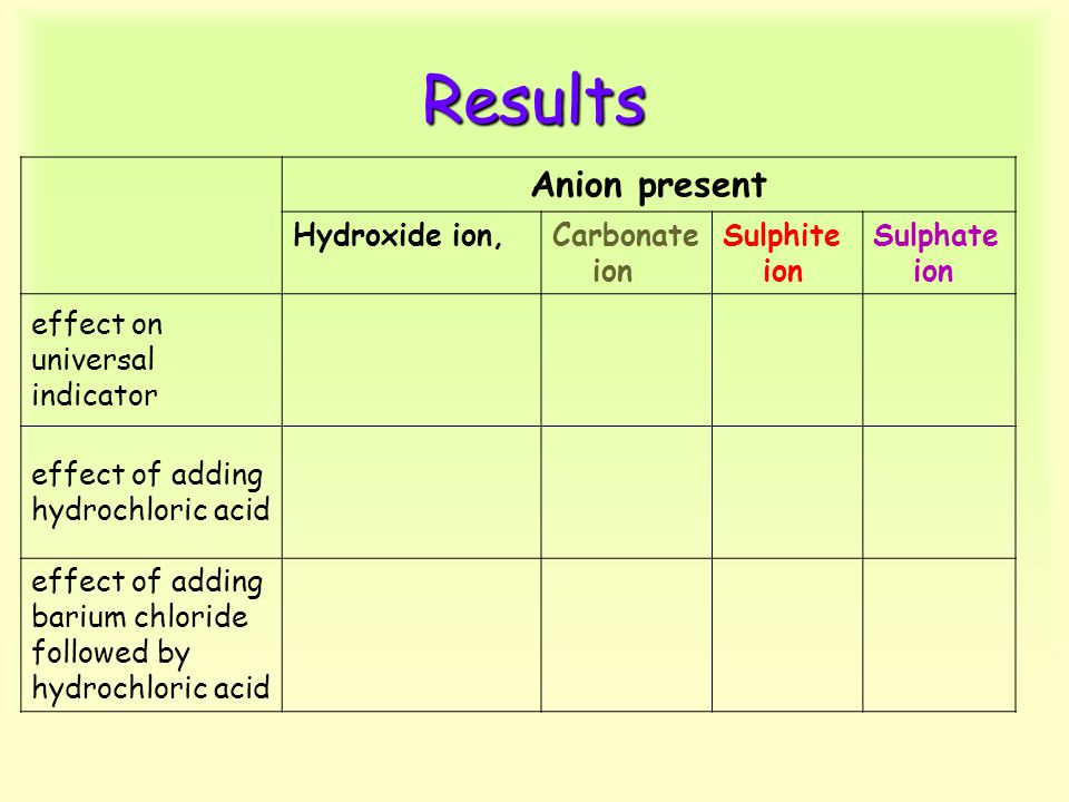 Results Anion present Hydroxide ion,Carbonate ion Sulphite ion Sulphate ion effect on universal indicator effect of adding hydrochloric acid effect of adding barium chloride followed by hydrochloric acid
