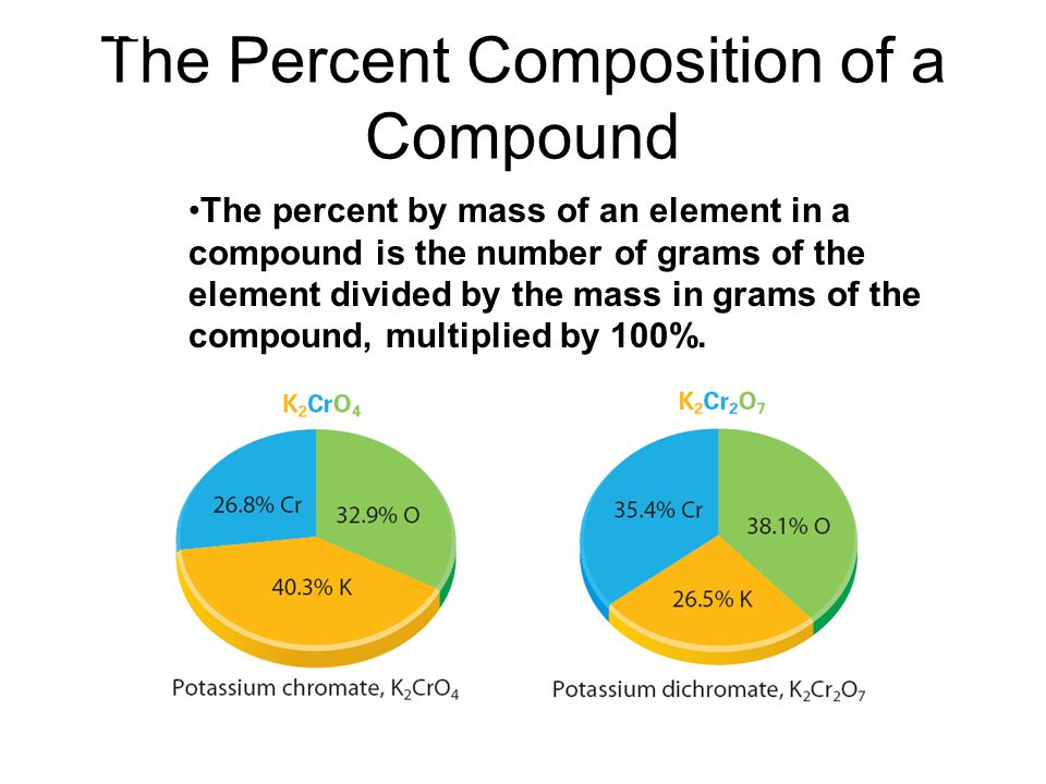 The Percent Composition of a Compound The percent by mass of an element in a compound is the number of grams of the element divided by the mass in gra