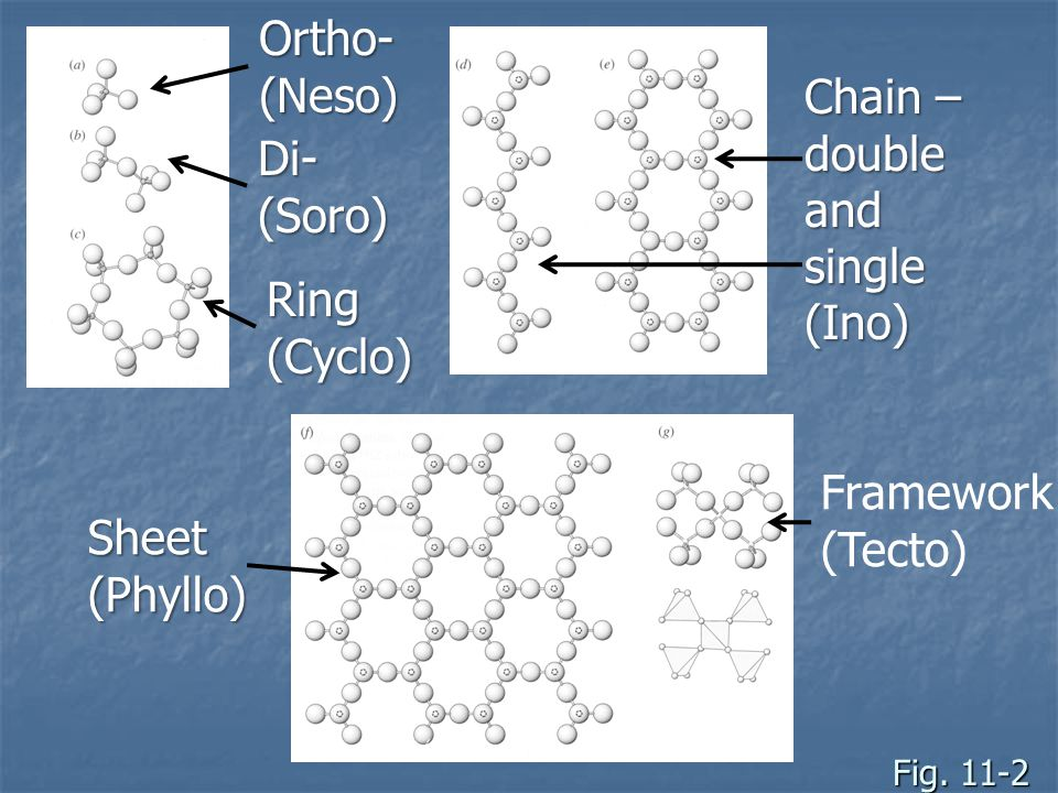 Fig. 11-2 Ortho-(Neso) Di-(Soro) Ring(Cyclo) Chain – double and single (Ino) Framework (Tecto) Sheet(Phyllo)