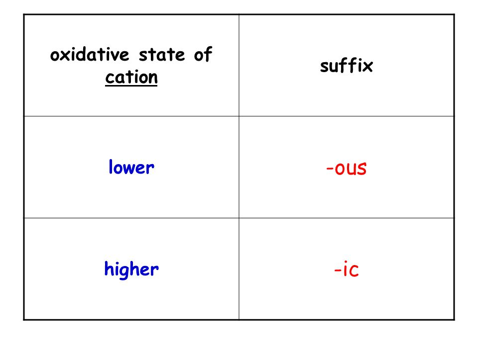 oxidative state of cation suffix lower -ous higher -ic