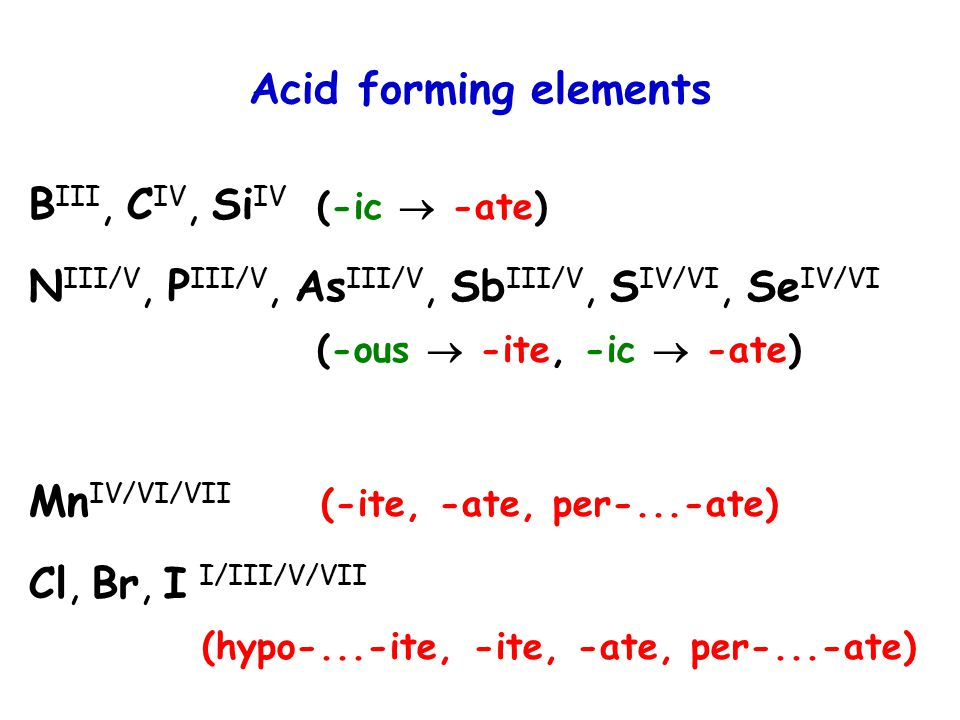 Acid forming elements B III, C IV, Si IV (-ic  -ate) N III/V, P III/V, As III/V, Sb III/V, S IV/VI, Se IV/VI (-ous  -ite, -ic  -ate) Mn IV/VI/VII (-ite, -ate, per-...-ate) Cl, Br, I I/III/V/VII (hypo-...-ite, -ite, -ate, per-...-ate)
