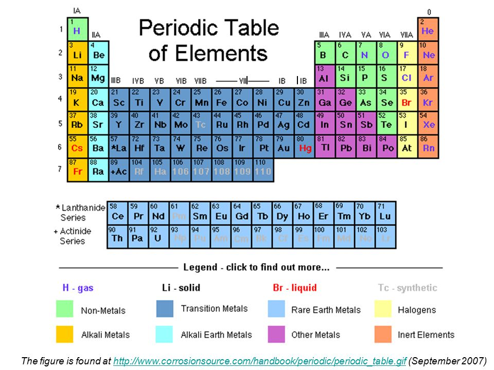The figure is found at http://www.corrosionsource.com/handbook/periodic/periodic_table.gif (September 2007)http://www.corrosionsource.com/handbook/periodic/periodic_table.gif