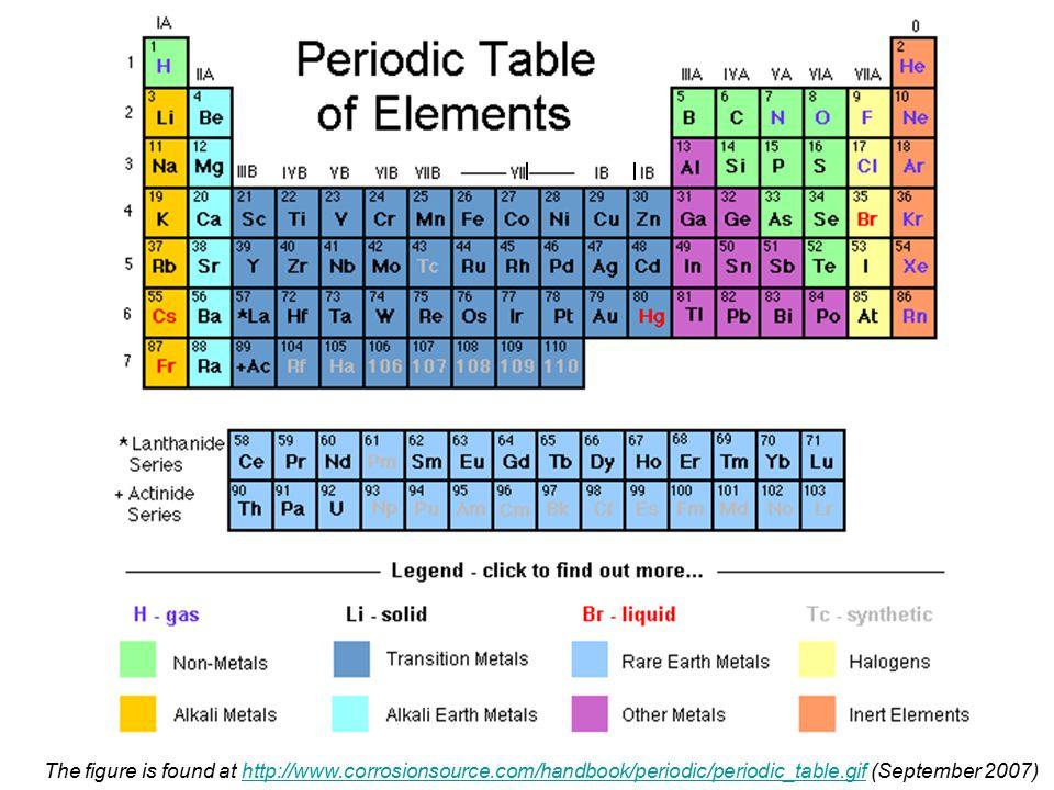 Memorize: 1) classification of elements see Periodic table  alkali metals: Li, Na, K, Rb, Cs, Fr (IA)  alkali earth metals: Be, Mg, Ca, Sr, Ba (IIA)  halogens: F, Cl, Br, I (VIIA)  inert gases: He, Ne, Ar, Kr, Xe, Rn (VIIIA)