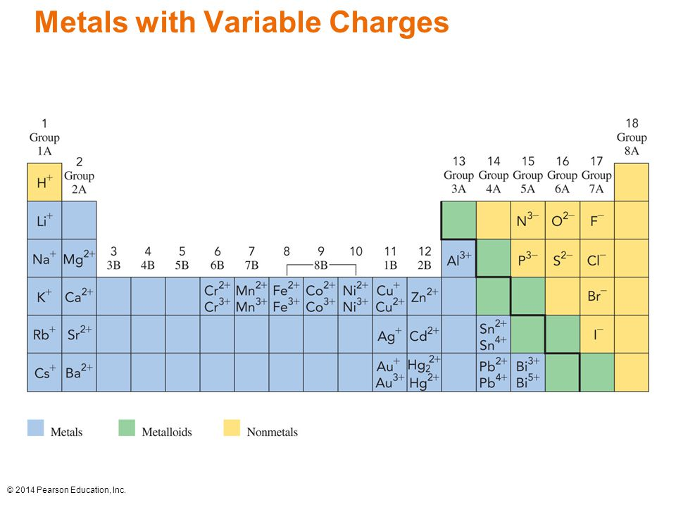 © 2014 Pearson Education, Inc. Metals with Variable Charges