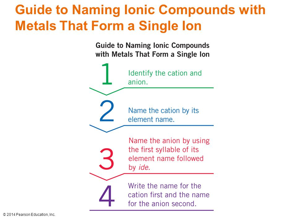 © 2014 Pearson Education, Inc. Guide to Naming Ionic Compounds with Metals That Form a Single Ion