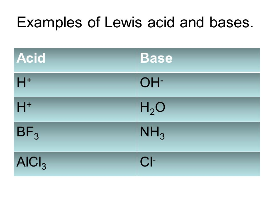 Examples of Lewis acid and bases. AcidBase H+H+ OH - H+H+ H2OH2O BF 3 NH 3 AlCl 3 Cl -