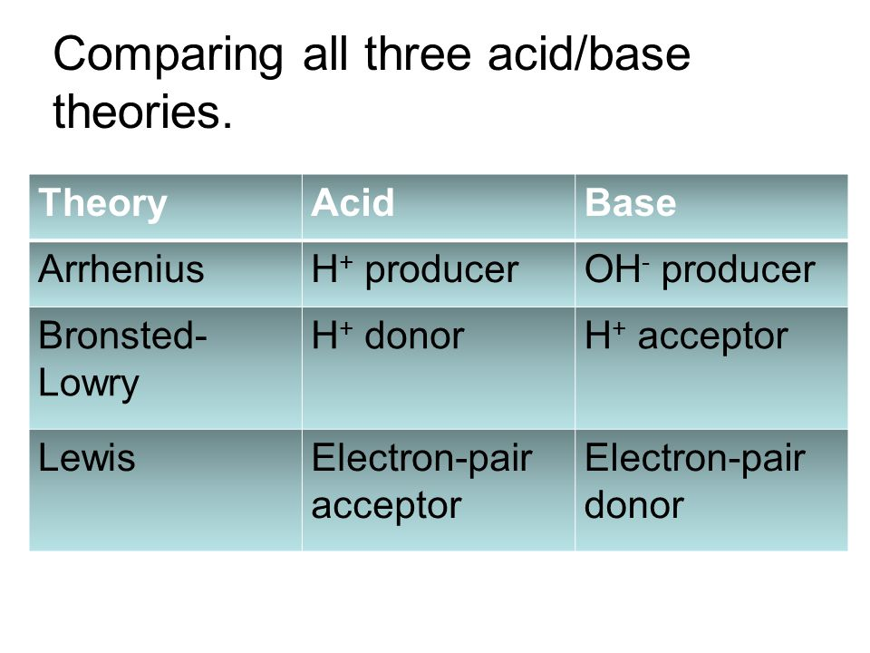 Comparing all three acid/base theories. TheoryAcidBase ArrheniusH + producerOH - producer Bronsted- Lowry H + donorH + acceptor LewisElectron-pair acc