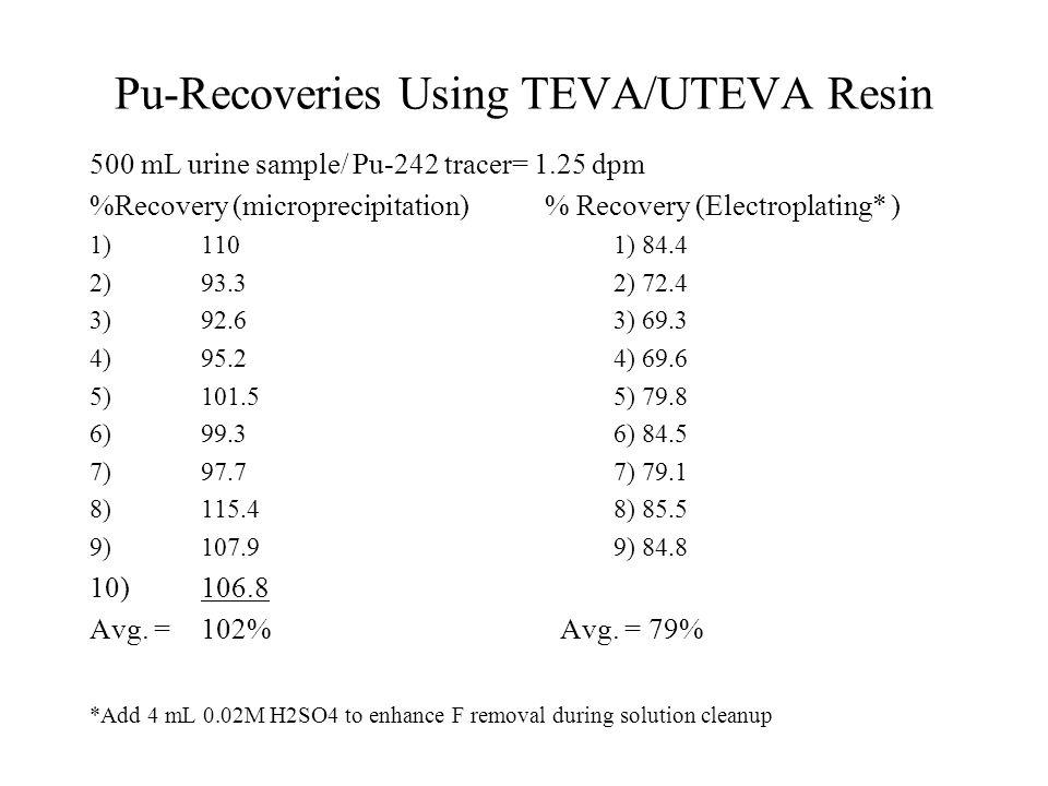 Pu-Recoveries Using TEVA/UTEVA Resin 500 mL urine sample/ Pu-242 tracer= 1.25 dpm %Recovery (microprecipitation) % Recovery (Electroplating* ) 1)1101)