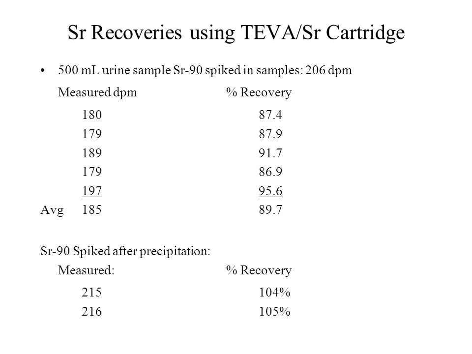 Sr Recoveries using TEVA/Sr Cartridge 500 mL urine sample Sr-90 spiked in samples: 206 dpm Measured dpm % Recovery 180 87.4 17987.9 18991.7 17986.9 19
