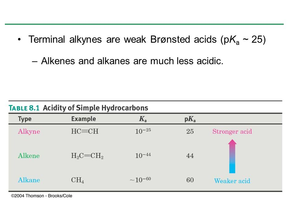 Terminal alkynes are weak Brønsted acids (pK a ~ 25) –Alkenes and alkanes are much less acidic.