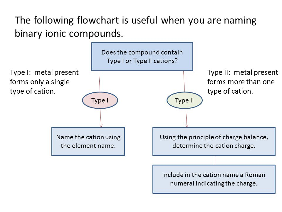 Does the compound contain Type I or Type II cations.