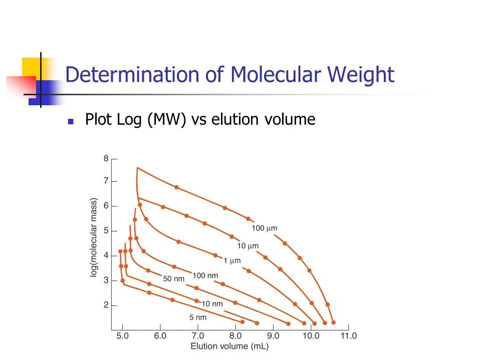 Determination of Molecular Weight Plot Log (MW) vs elution volume