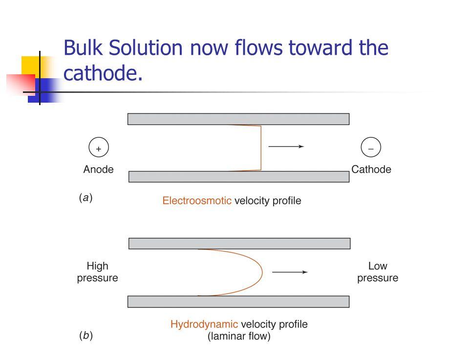 Bulk Solution now flows toward the cathode.