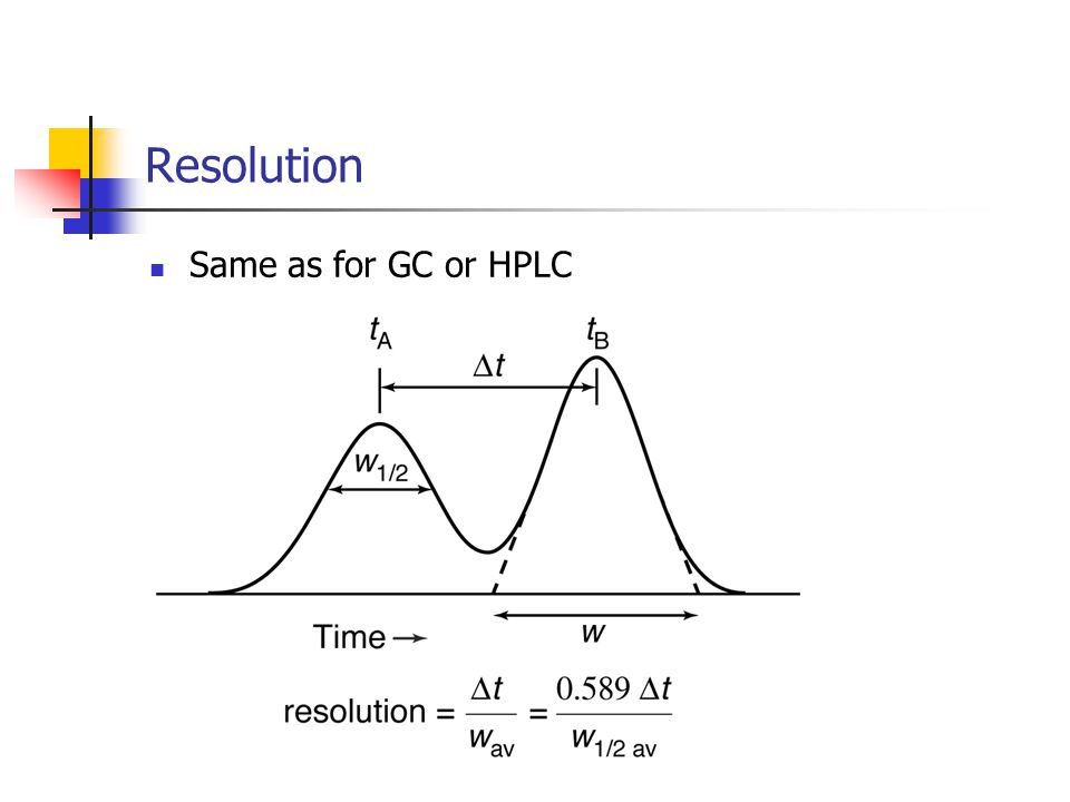 Resolution Same as for GC or HPLC