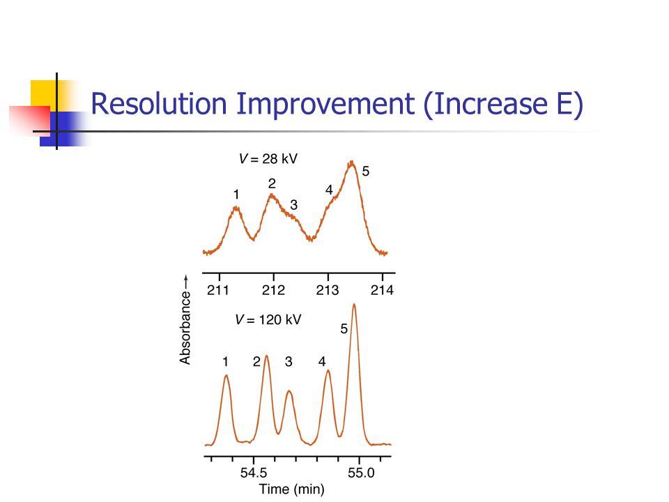 Resolution Improvement (Increase E)