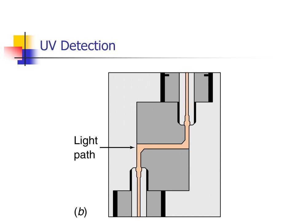 UV Detection
