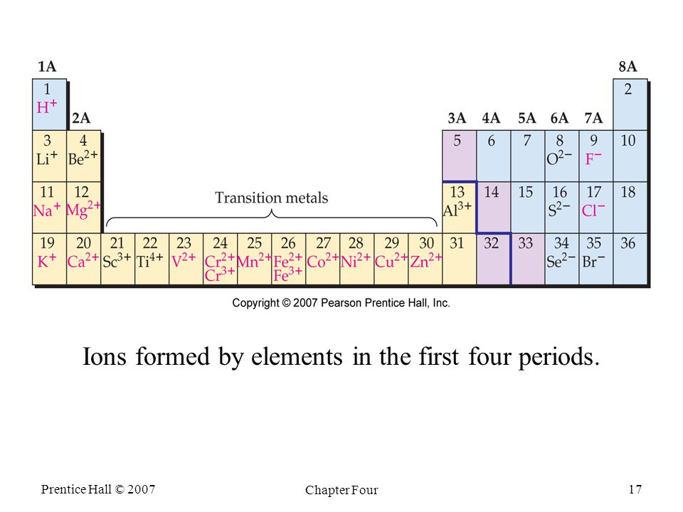 Prentice Hall © 2007 Chapter Four 17 Ions formed by elements in the first four periods.
