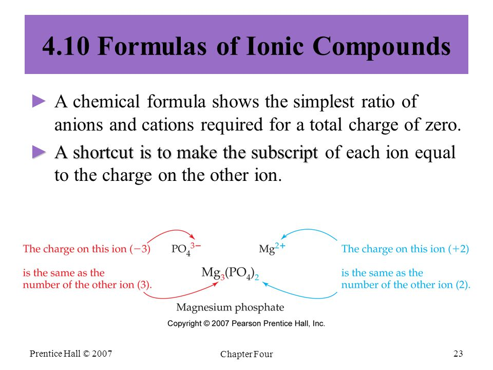 Prentice Hall © 2007 Chapter Four 23 4.10 Formulas of Ionic Compounds ► ►A chemical formula shows the simplest ratio of anions and cations required fo