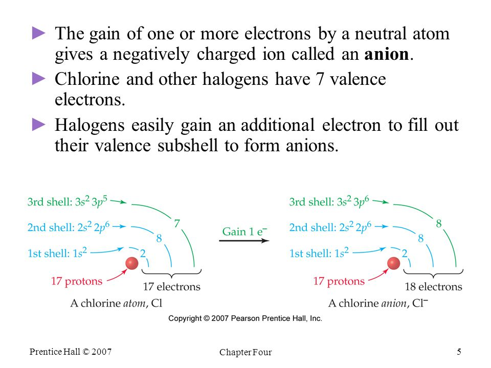 Prentice Hall © 2007 Chapter Four 5 ► ►The gain of one or more electrons by a neutral atom gives a negatively charged ion called an anion. ► ►Chlorine