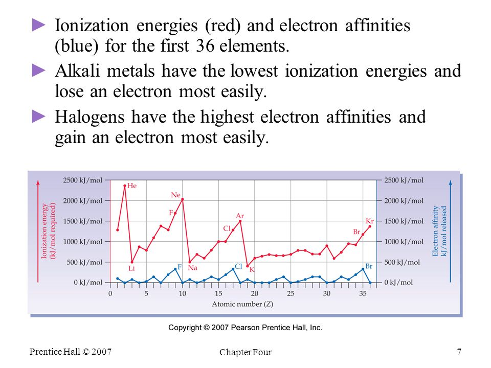 Prentice Hall © 2007 Chapter Four 7 ► ►Ionization energies (red) and electron affinities (blue) for the first 36 elements. ► ►Alkali metals have the l