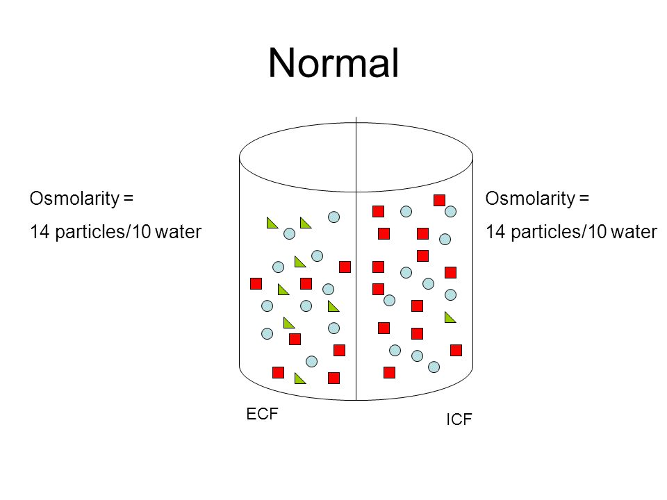 Water Loss ECF ICF Osmolarity = 14 particles/6 water Osmolarity = 14 particles/10 water