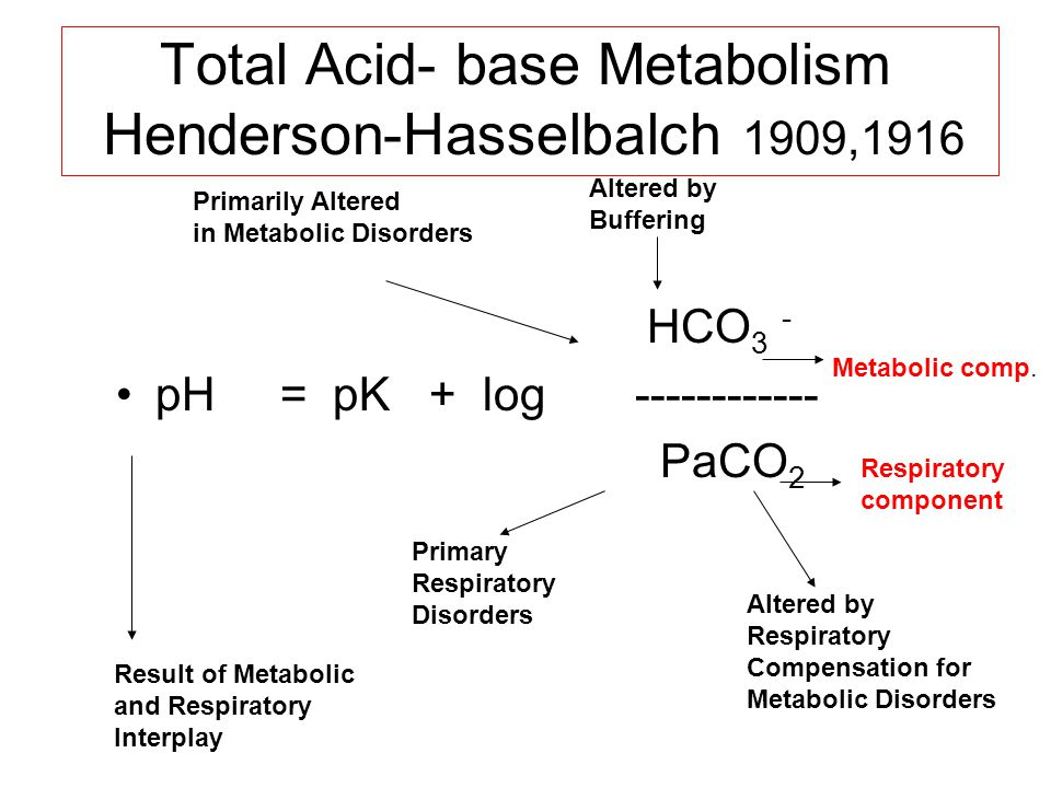 Total Acid- base Metabolism Henderson-Hasselbalch 1909,1916 HCO 3 - pH = pK + log ------------ PaCO 2 Result of Metabolic and Respiratory Interplay Primary Respiratory Disorders Altered by Respiratory Compensation for Metabolic Disorders Metabolic comp.
