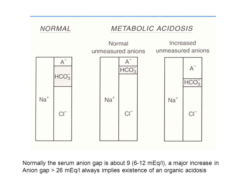 Normally the serum anion gap is about 9 (6-12 mEq/l), a major increase in Anion gap > 26 mEq/l always implies existence of an organic acidosis