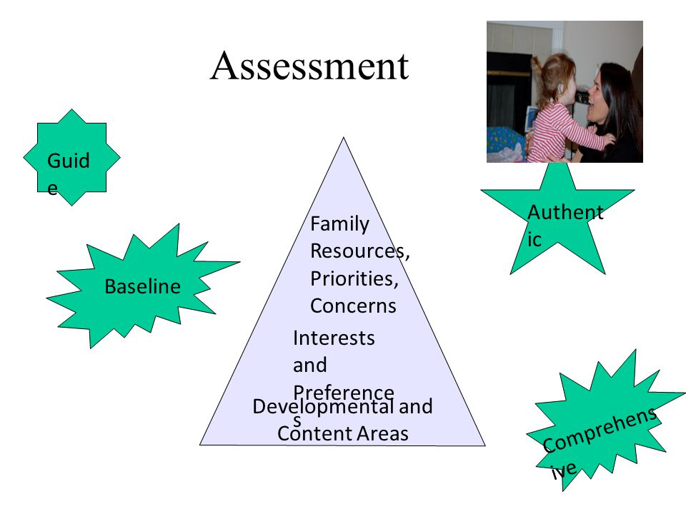 Assessment Developmental and Content Areas Family Resources, Priorities, Concerns Interests and Preference s Baseline Authent ic Guid e Comprehens ive