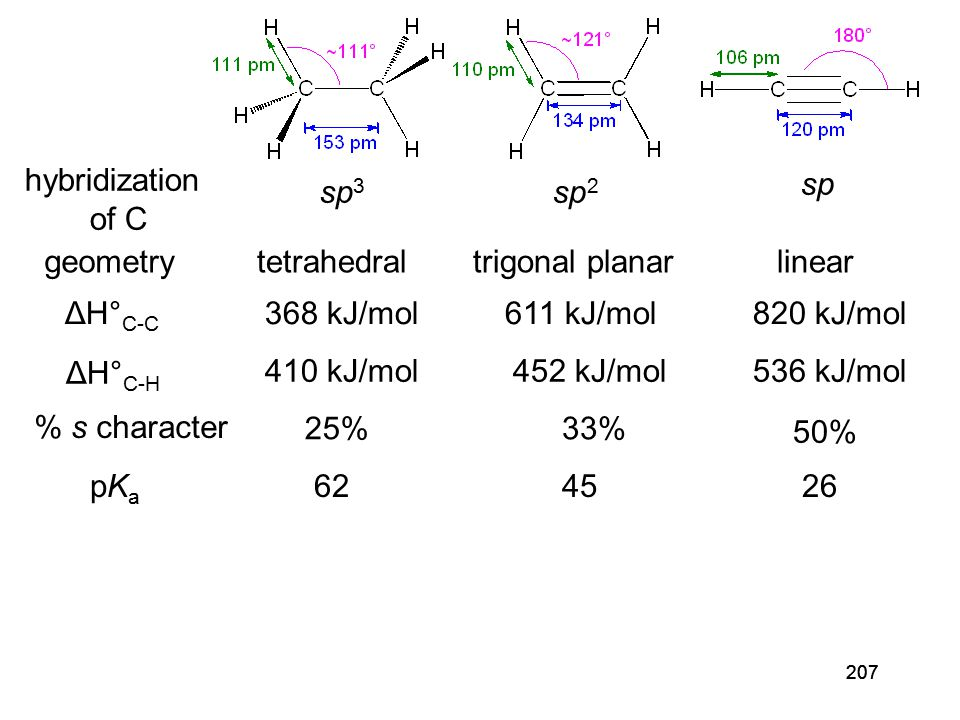 207 ΔH° C-C ΔH° C-H % s character pKapKa 368 kJ/mol 410 kJ/mol sp 3 25% 62 611 kJ/mol 452 kJ/mol sp 2 33% 45 820 kJ/mol 536 kJ/mol sp 50% 26 hybridization of C geometrytetrahedraltrigonal planarlinear