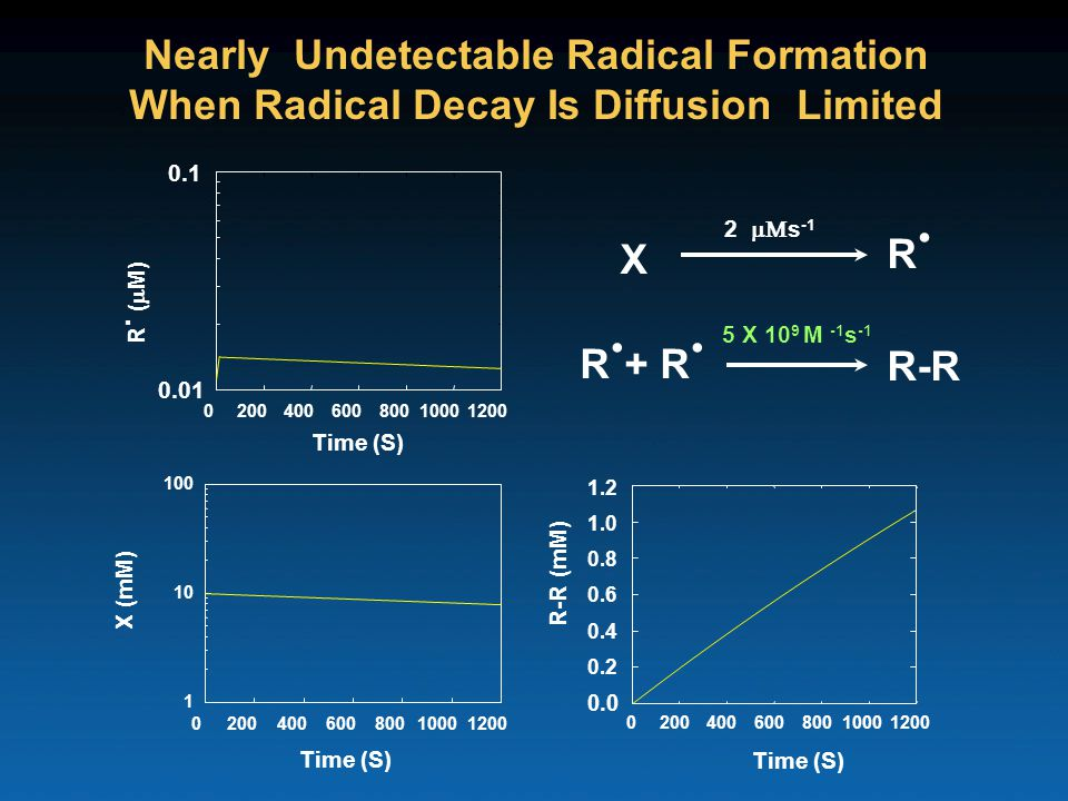 Nearly Undetectable Radical Formation When Radical Decay Is Diffusion Limited X R.R.