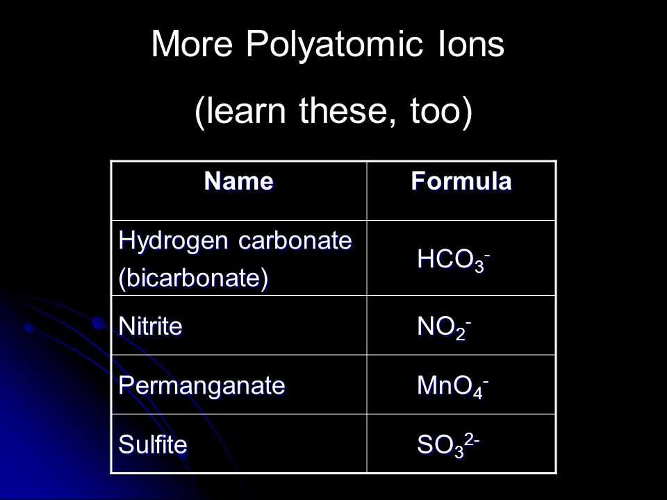 More Polyatomic Ions (learn these, too) NameFormula Hydrogen carbonate (bicarbonate) HCO 3 - HCO 3 - Nitrite NO 2 - NO 2 - Permanganate MnO 4 - MnO 4 - Sulfite SO 3 2- SO 3 2-
