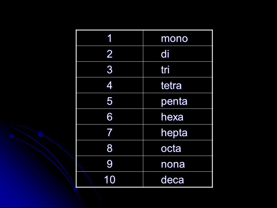 1 mono mono 2 di di 3 tri tri 4 tetra tetra 5 penta penta 6 hexa hexa 7 hepta hepta 8 octa octa 9 nona nona 10 deca deca
