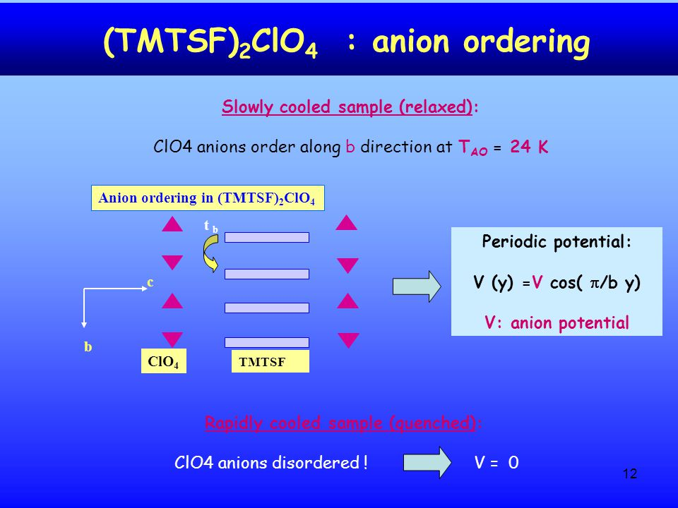 12 (TMTSF) 2 ClO 4 : anion ordering Anion ordering in (TMTSF) 2 ClO 4 ClO 4 TMTSF b c t b Slowly cooled sample (relaxed): ClO4 anions order along b direction at T AO = 24 K Rapidly cooled sample (quenched): ClO4 anions disordered .