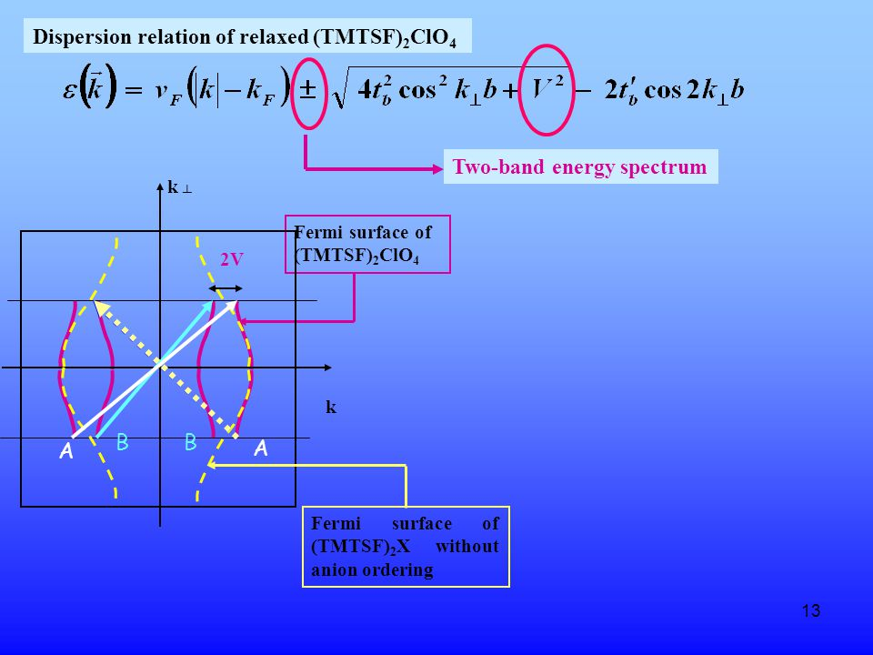 13 2V Fermi surface of (TMTSF) 2 ClO 4 k ┴ k Fermi surface of (TMTSF) 2 X without anion ordering Dispersion relation of relaxed (TMTSF) 2 ClO 4 Two-band energy spectrum BB A A