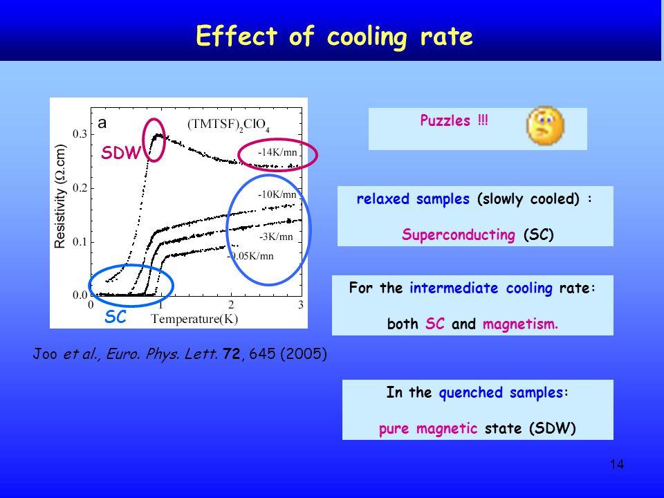 14 Joo et al., Euro.Phys. Lett.