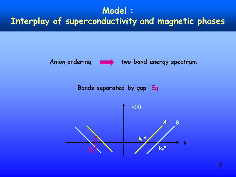 16 Model : Interplay of superconductivity and magnetic phases Anion ordering two band energy spectrum  (k) k A B kFAkFA kFBkFB EgEg Bands separated by gap Eg
