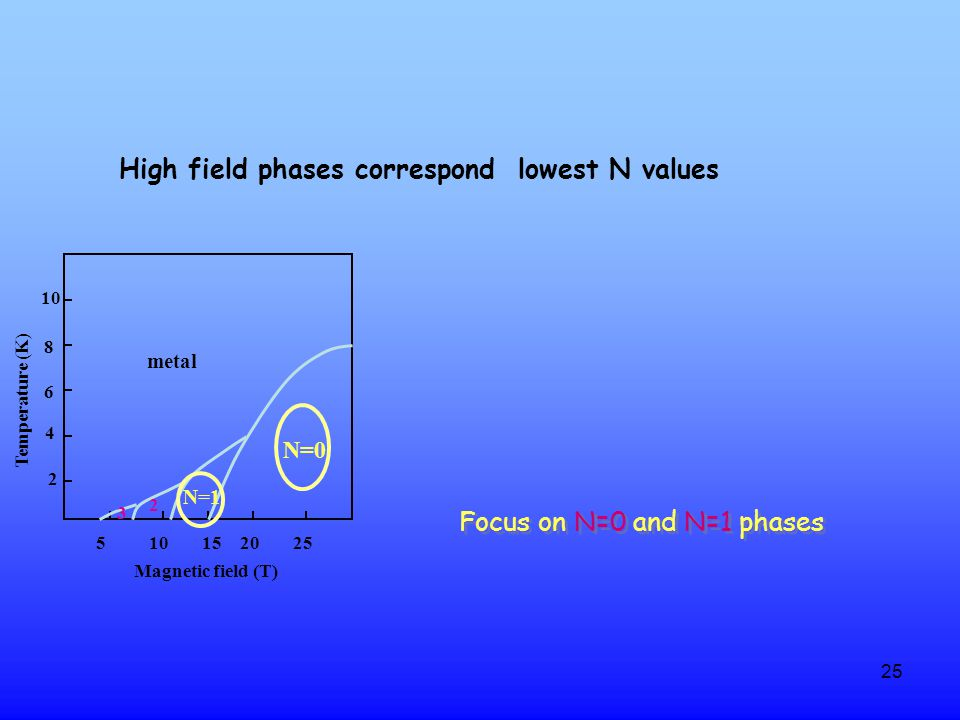 25 2 4 6 8 10 Temperature (K) 510152025 N=0 N=1 2 3 metal Magnetic field (T) High field phases correspond lowest N values Focus on N=0 and N=1 phases