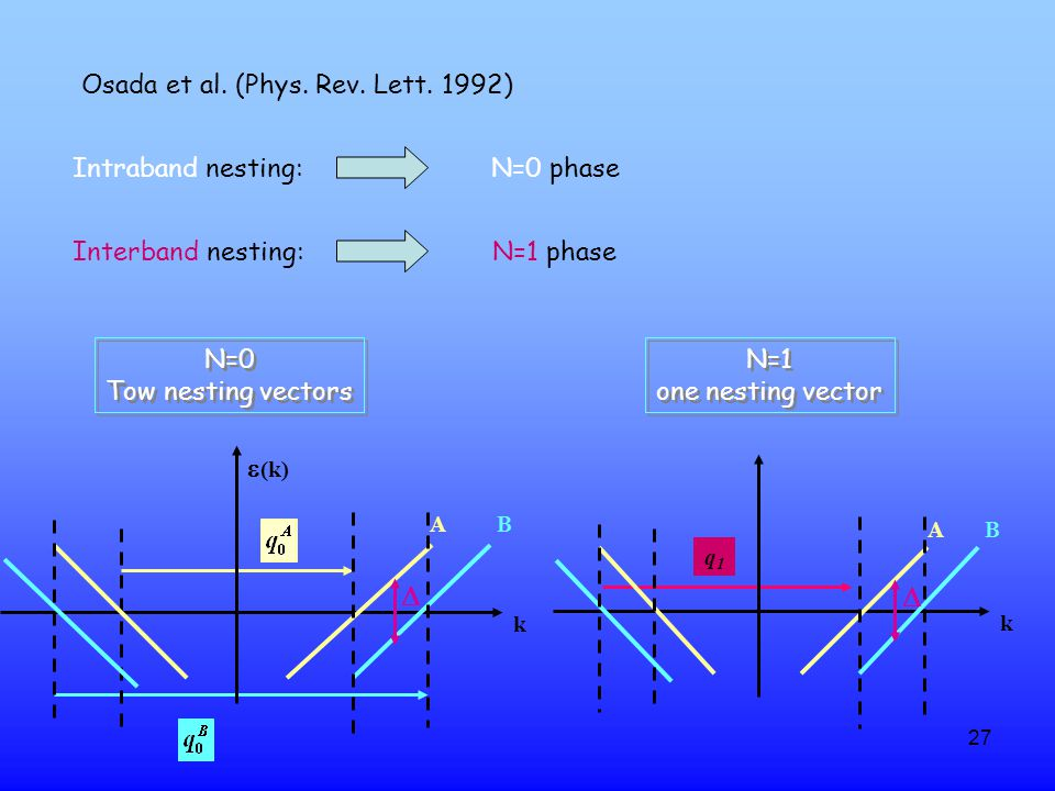 27 q1q1 Intraband nesting: N=0 phase Osada et al.(Phys.
