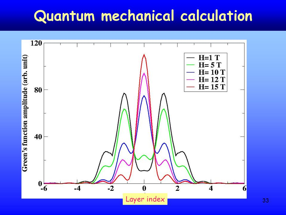 33 Quantum mechanical calculation Layer index