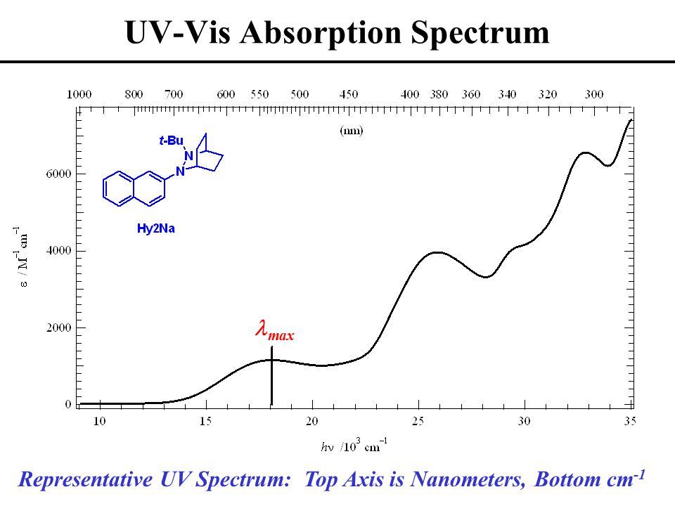 UV-Vis Absorption Spectrum Representative UV Spectrum: Top Axis is Nanometers, Bottom cm -1 max