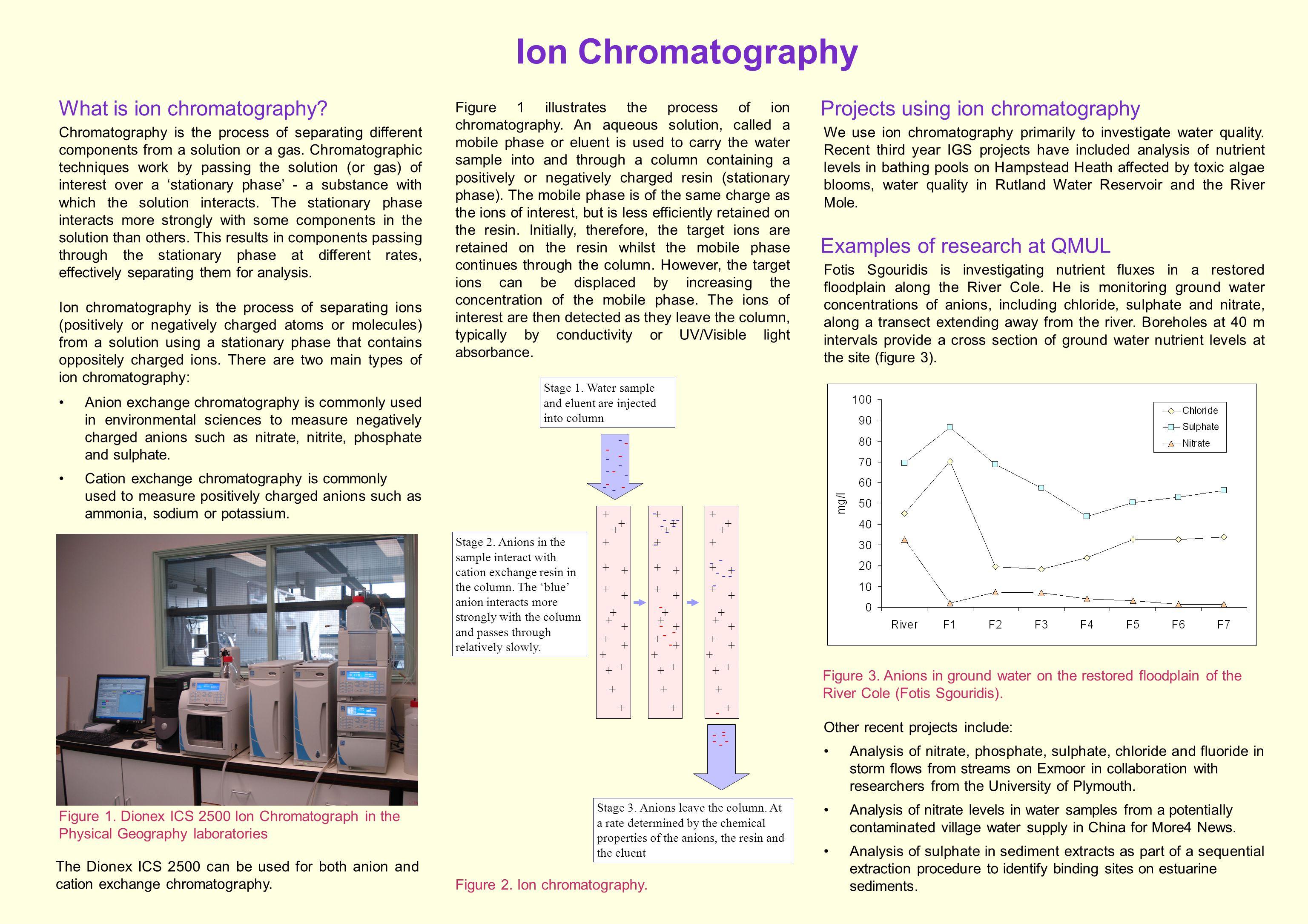 Ion Chromatography Figure 2. Ion chromatography.