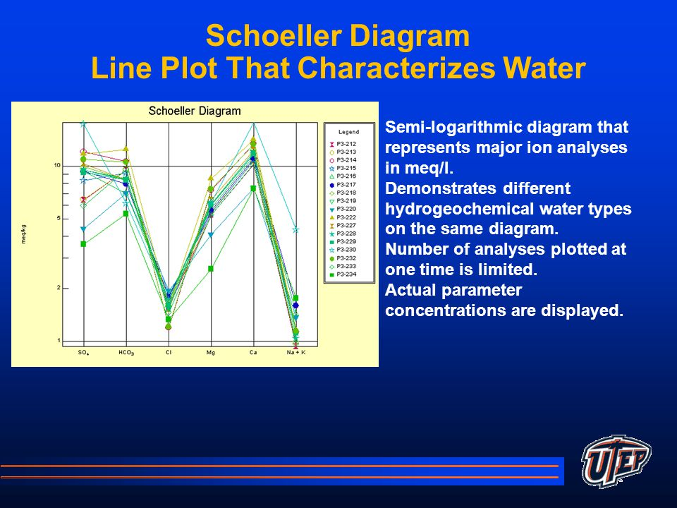 Schoeller Diagram Line Plot That Characterizes Water Semi-logarithmic diagram that represents major ion analyses in meq/l.