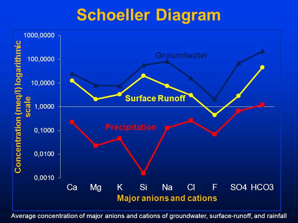 Schoeller Diagram Average concentration of major anions and cations of groundwater, surface-runoff, and rainfall