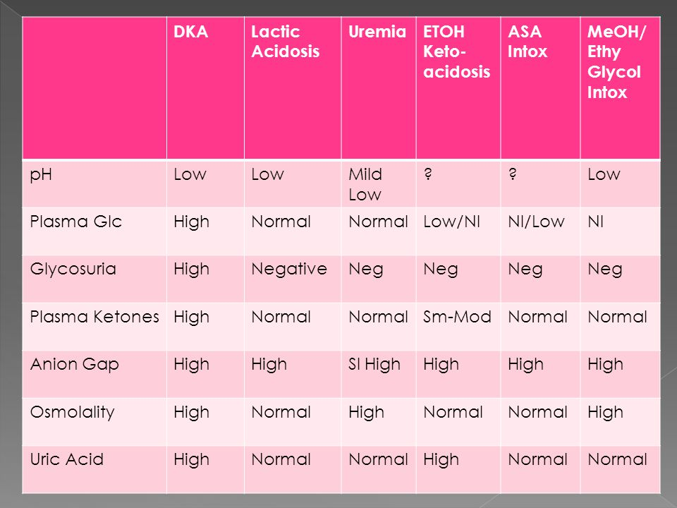 DKALactic Acidosis UremiaETOH Keto- acidosis ASA Intox MeOH/ Ethy Glycol Intox pHLow Mild Low Low Plasma GlcHighNormal Low/NlNl/LowNl GlycosuriaHighNegativeNeg Plasma KetonesHighNormal Sm-ModNormal Anion GapHigh Sl HighHigh OsmolalityHighNormalHighNormal High Uric AcidHighNormal HighNormal