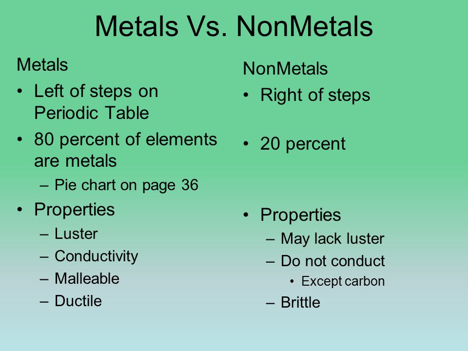 Metals Vs. NonMetals Metals Left of steps on Periodic Table 80 percent of elements are metals –Pie chart on page 36 Properties –Luster –Conductivity –