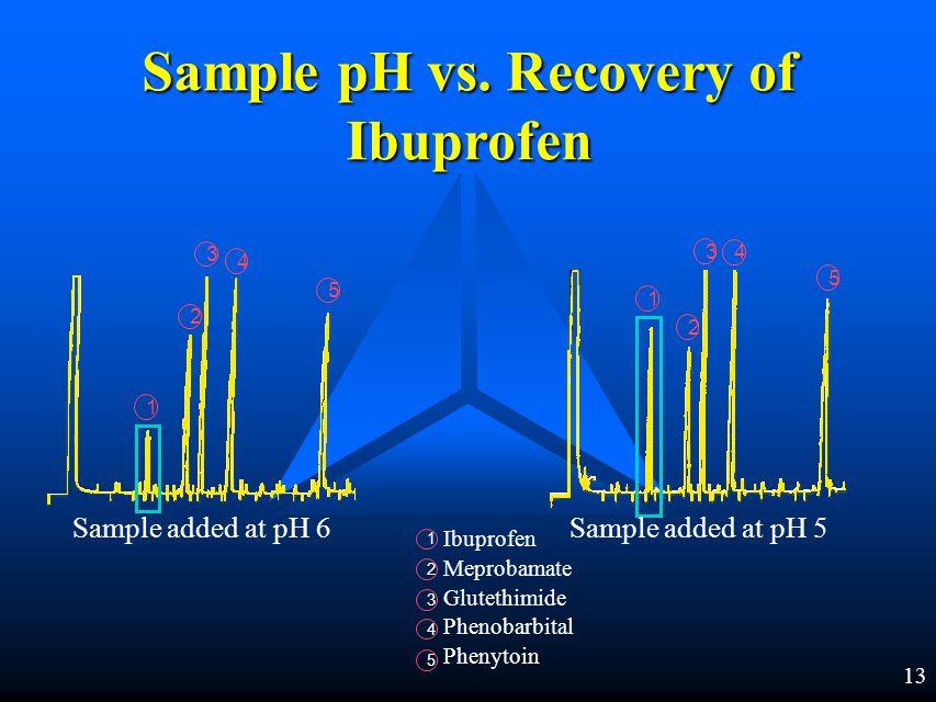 12 Sample pH vs.