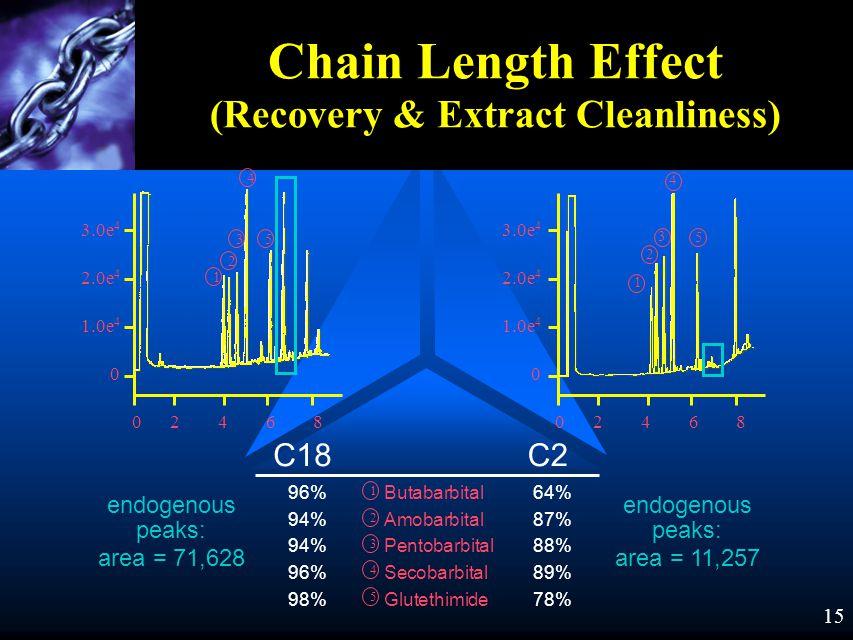 14 Chain Length Effect (Recovery & Extract Cleanliness) Butabarbital64% Amobarbital87% Pentobarbital88% Secobarbital89% Glutethimide78% 96% 94% 96% 98% C18C2 1 2 3 4 5 1 2 3 4 5 0246802468 3.0e 4 2.0e 4 1.0e 4 0 1 2 3 4 5 3.0e 4 2.0e 4 1.0e 4 0 0246802468 endogenous peaks: area = 71,628 endogenous peaks: area = 11,257